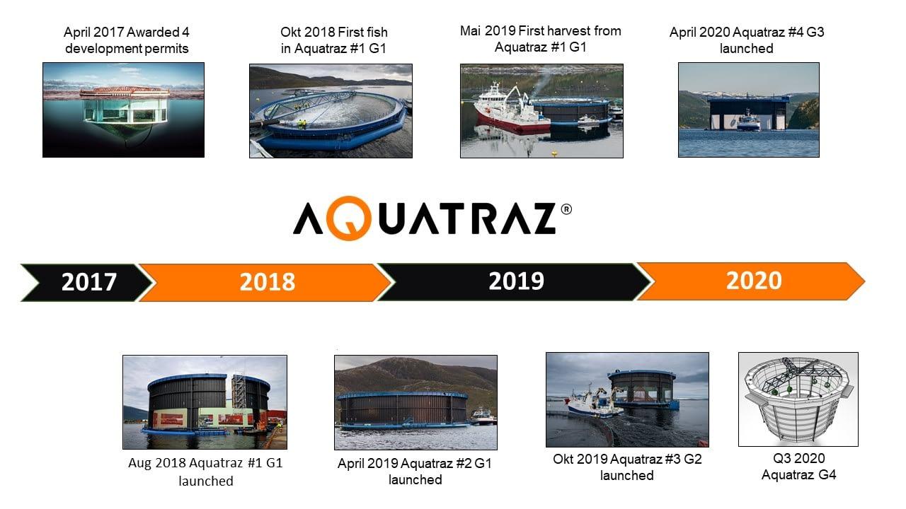 Aquatraz development project